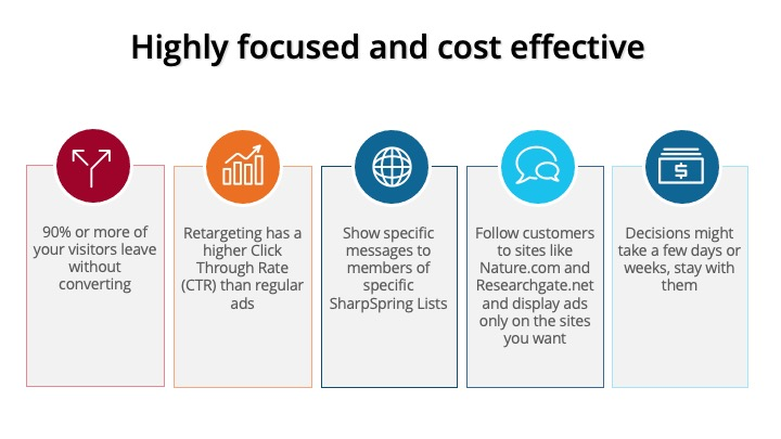 Retargeting ads are highly focused and cost effective